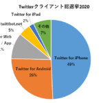 Twitterクライアントシェア 総選挙2020