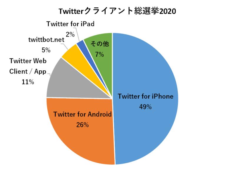 Twitter クライアント総選挙 2020