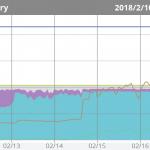 ConoHa で運用している PHP が重いので php-fpm をチューニングしてみた