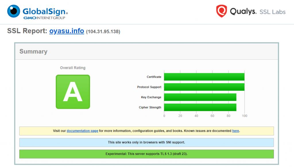oyasu.info SSL Server Test