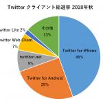 Twitter User Streams API 廃止でクライアント選抜総選挙の順位に変動があるか調べてみた