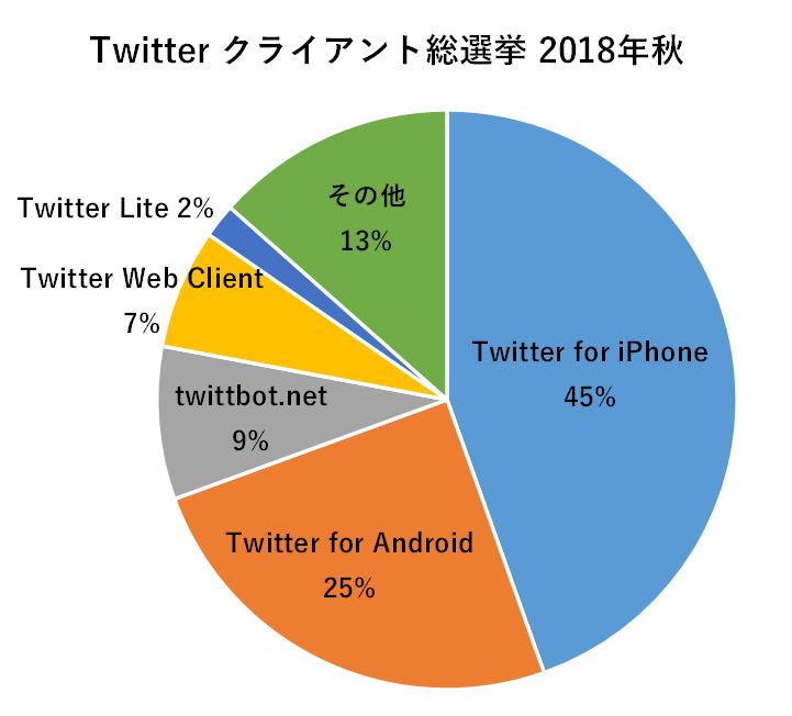 Twitter クライアント選抜総選挙 2018秋