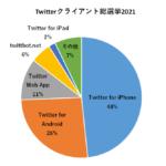 "<span class=""title"">公式しか勝たん?Twitterクライアントシェア 総選挙2021</span>"