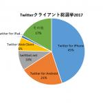 Splunk で Twitter クライアント総選挙 2017 開票してみた